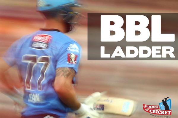 Article image for Macquarie Cricket: Big Bash League ladder